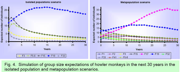 Population Viability Analysis Of Howler Monkeys Alouatta